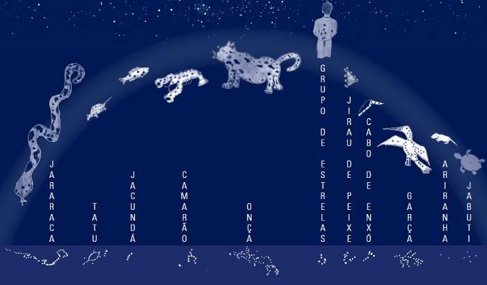CHAKARUNA: ASTRONOMIA TUPI-GUARANI