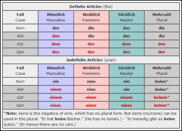 [German] Could someone please explain a little grammar to ...