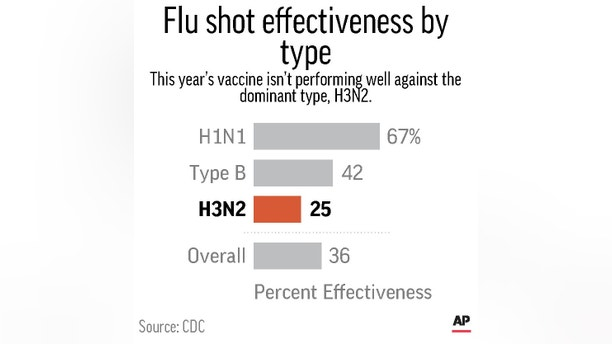 Flu shot is only 36% effective this season, the worst in a ...