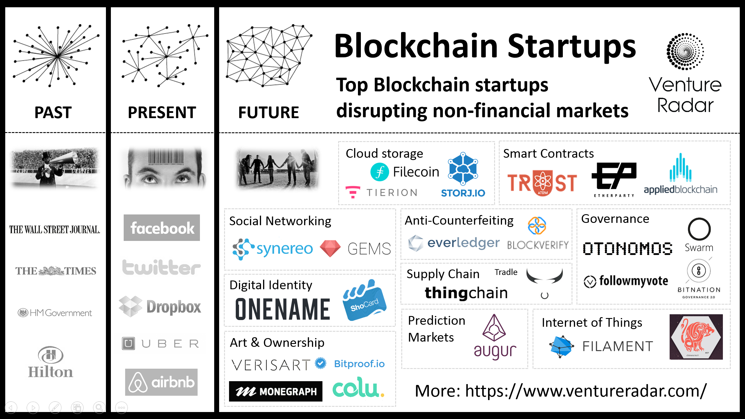 https://images.duckduckgo.com/iu/?u=http%3A%2F%2Fblog.ventureradar.com%2Fwp-content%2Fuploads%2F2015%2F09%2Fblockchain-startupsV2.png&f=1