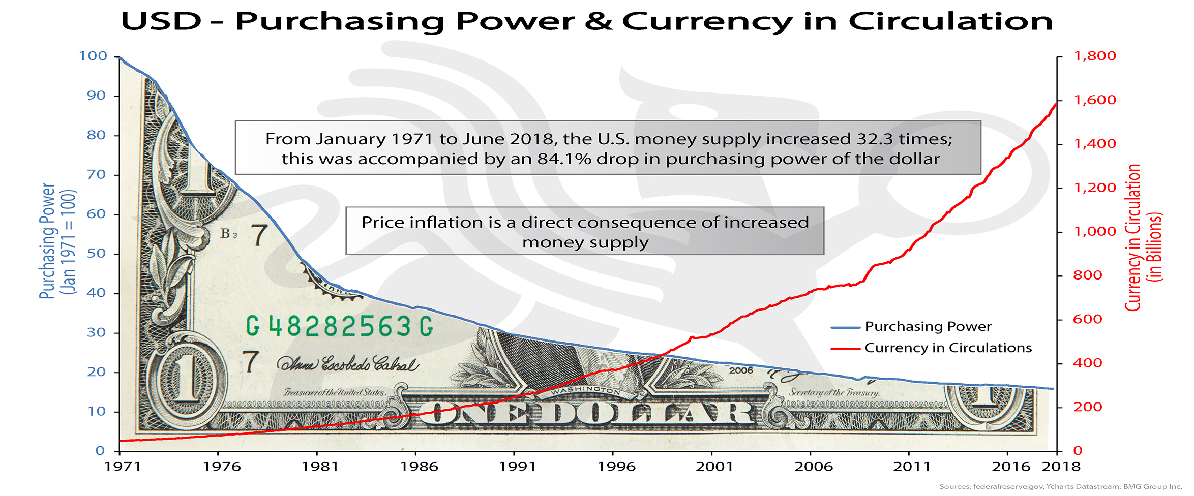 USD - Purchasing Power - Currency in Circulation | BMG