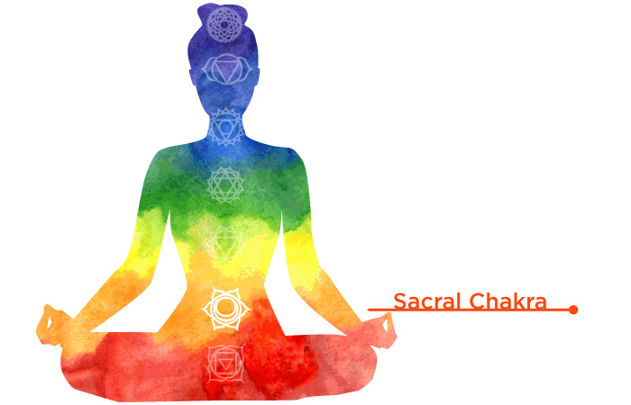 How To Open Your Seven Chakras – Page 2 – COPD