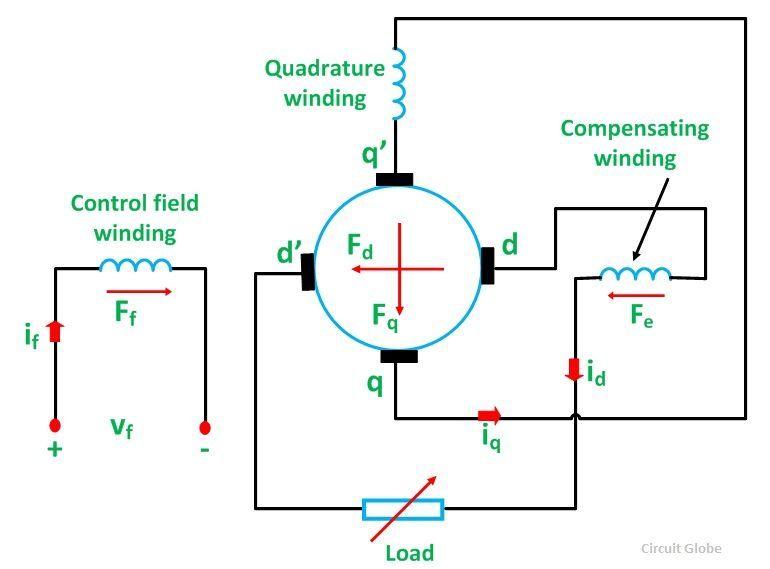 What is an Amplidyne? - Circuit Globe