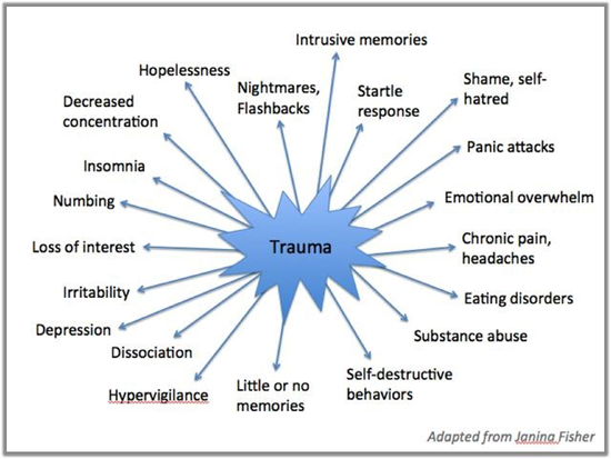 Psychological Trauma - Family Psychology Associates
