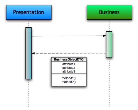 data transfer object as the communication medium between those layers
