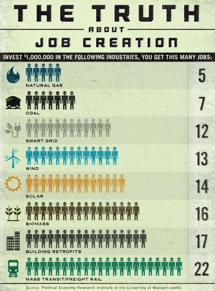 Renewable Energy Creates More Jobs