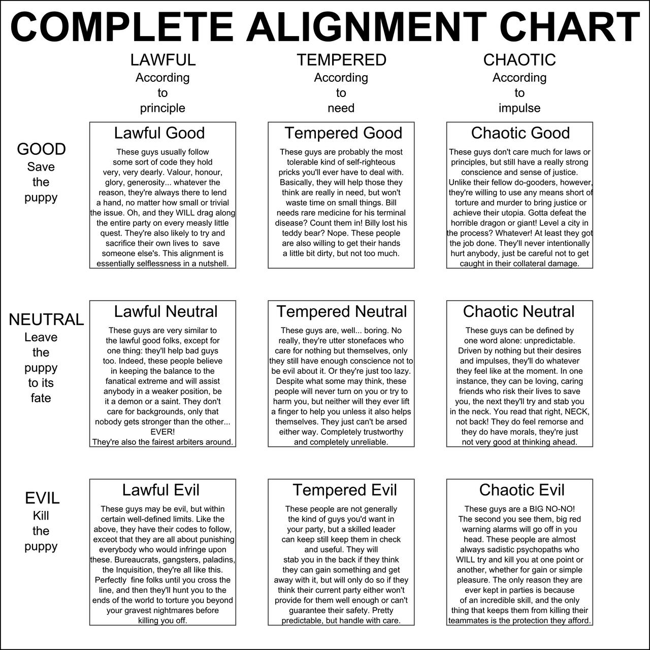 DnD Alignment chart by Nederbird on DeviantArt