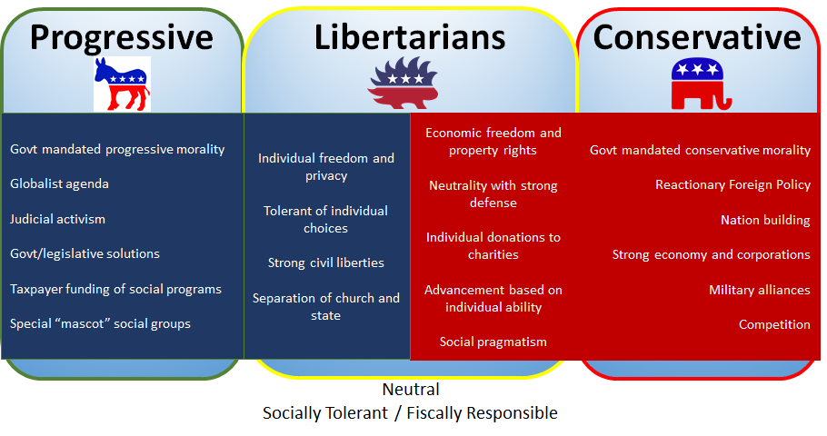 What's wrong with the Libertarian Party? | Global Liberty ...