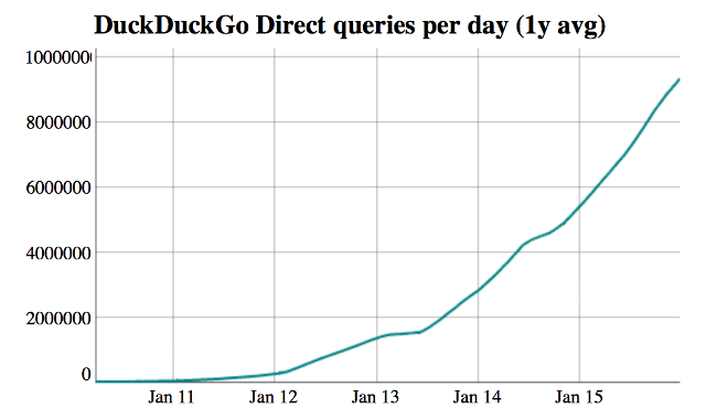 Chart showing DuckDuckGo's growth since 2011