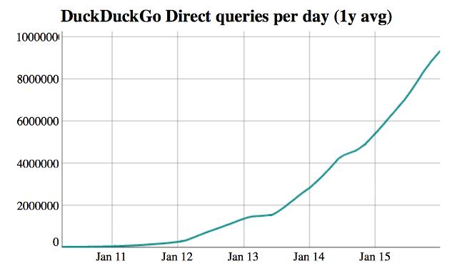 DuckDuckGo: dé nieuwe zoekmachine of kortstondige hype?
