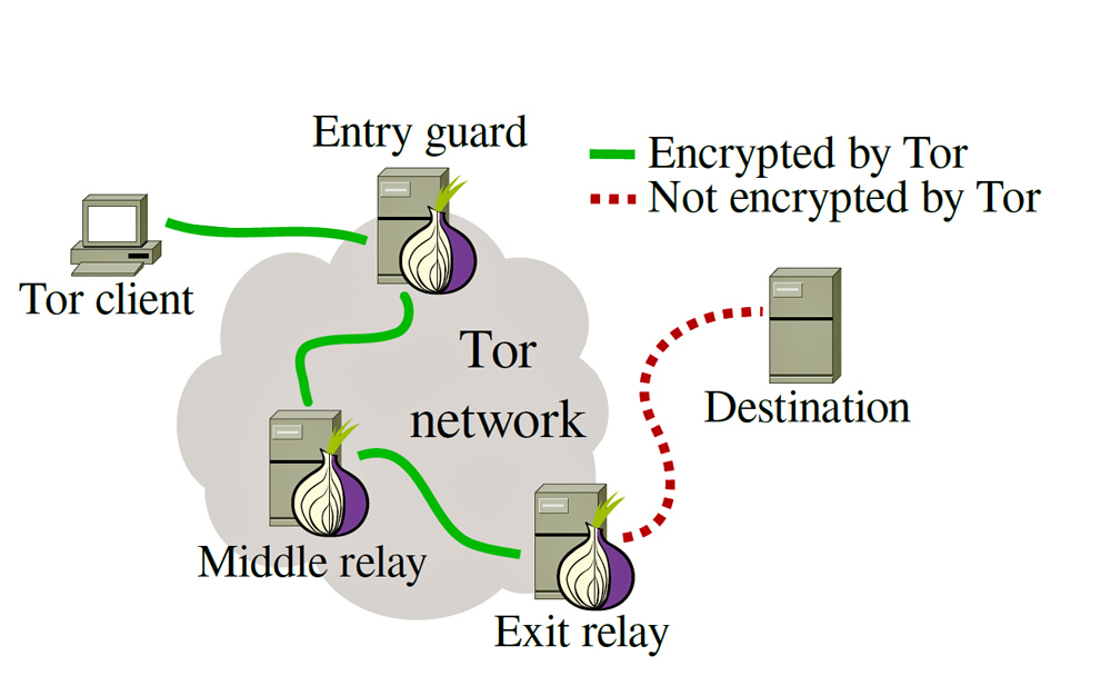 What are the risks of using Tor browser? - Information ...