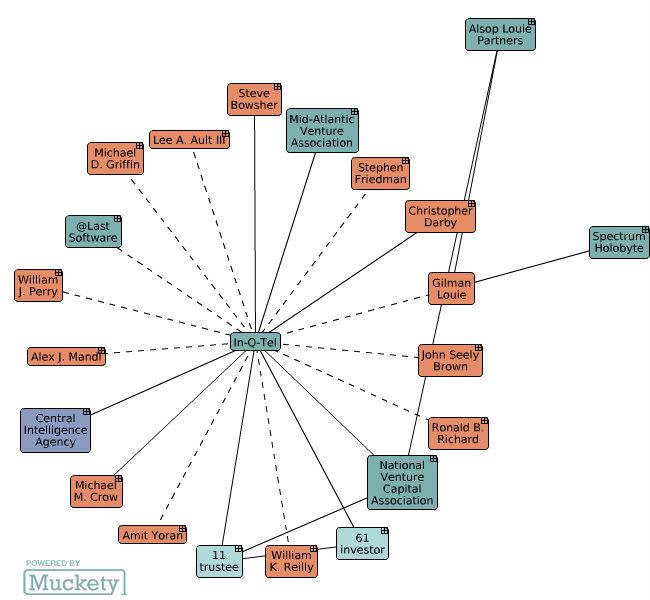 The CIA linked to Internet Privacy Watchdog! [Published] - Totseans