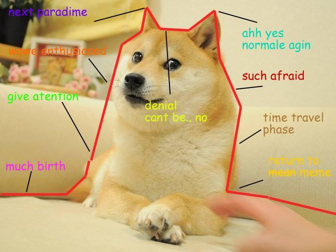 Such graph | Doge | Know Your Meme