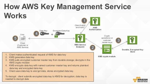 How AWS key management service works, by Amazon AWS