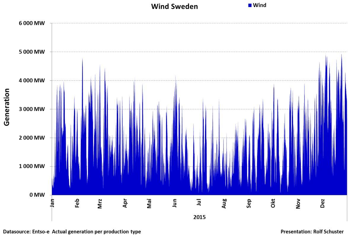 Sveriges el året 2015 | KLIMATSANS