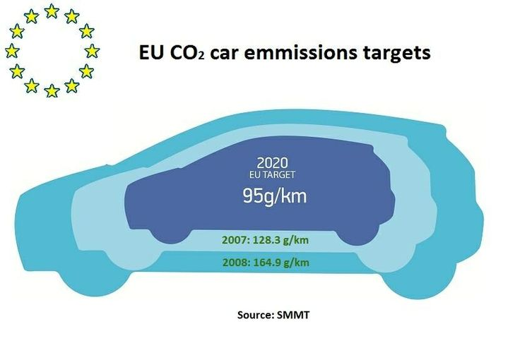 EU CO2 car emmission targets