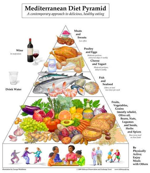 Greek food pyramid | Eat Healthy | Pinterest