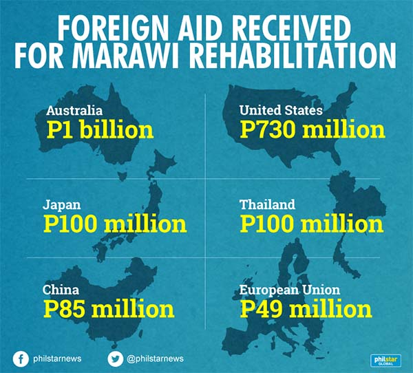 How other countries helped regain Marawi | Headlines, News ...