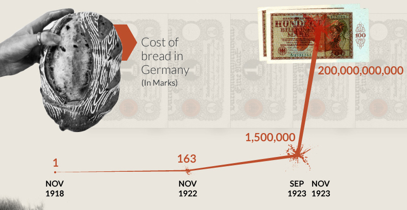 Part 2: The World's Most Famous Case of Hyperinflation