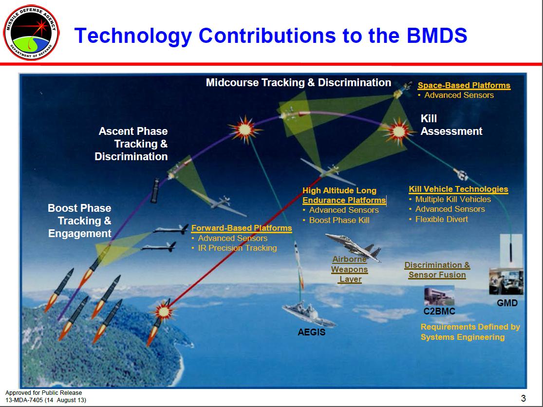 Ballistic Missile Defense | mostlymissiledefense | Page 4