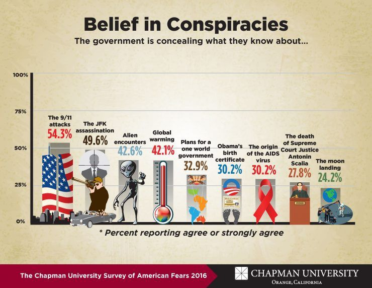 More than Half of Americans Believe in 9/11 Conspiracy ...