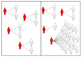 Impact of Social Heterogeneities in Epidemic Outbreaks - Research on Complex Systems, ESAM ...
