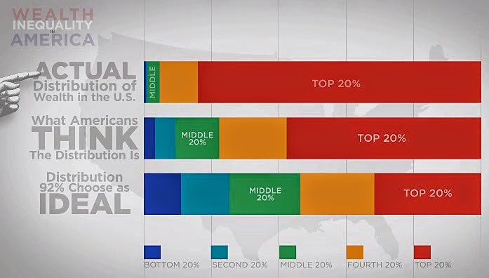 Ideal: Top 20% owns 30% of all American wealth. Best guess: Top 20% owns 60% of all American ...