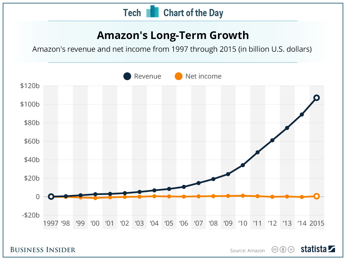 One simple chart that shows Amazon's relentless focus on long-term ...