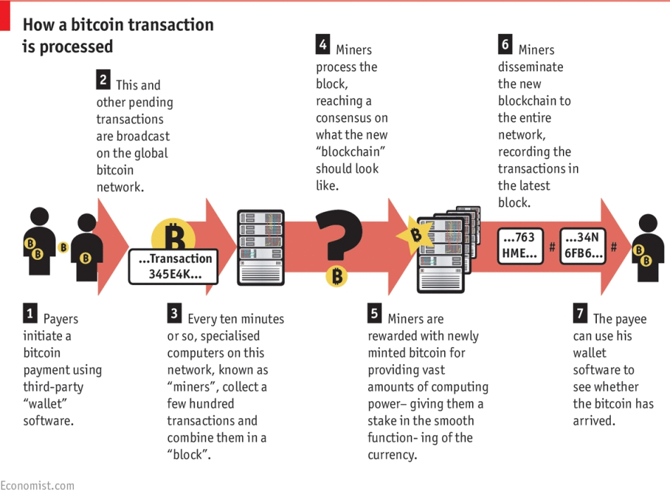 How a the blockchain works