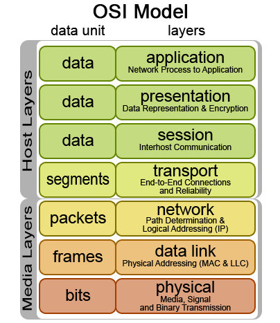 File:Osi-model.png - Wikipedia, the free encyclopedia