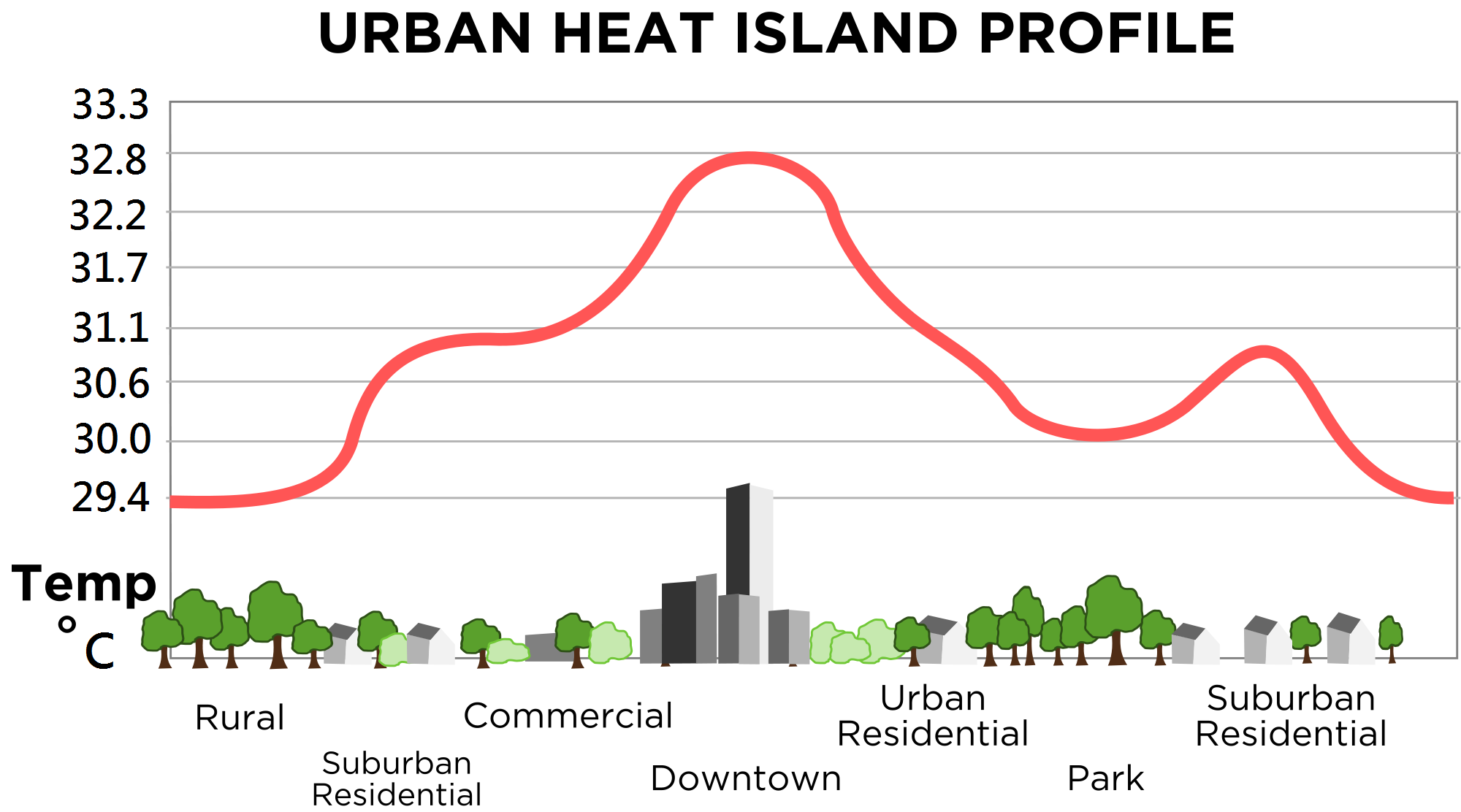 File:Urban heat island (Celsius).png - Wikimedia Commons