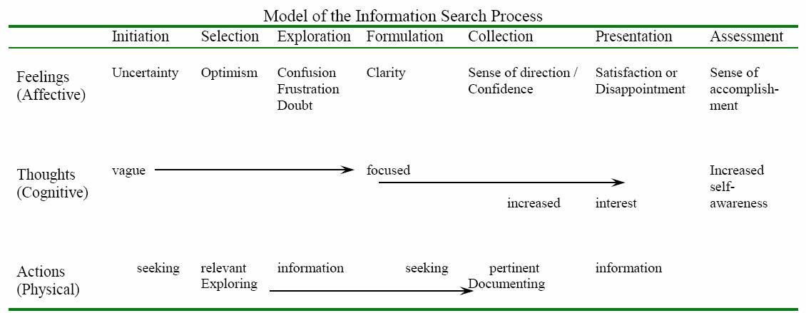 Information Search Process | Carol Kuhlthau