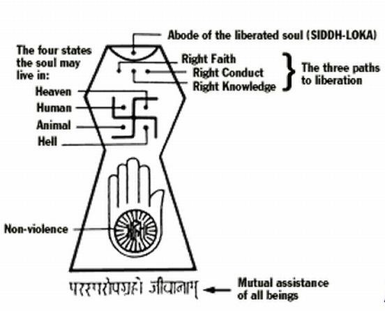 The Jain Siddh Loka symbol explained