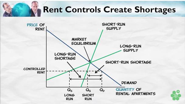 Rent Control – Atlas of Public Management