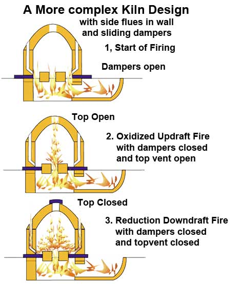 Updraft and downdraft kiln - Electrodomsticos