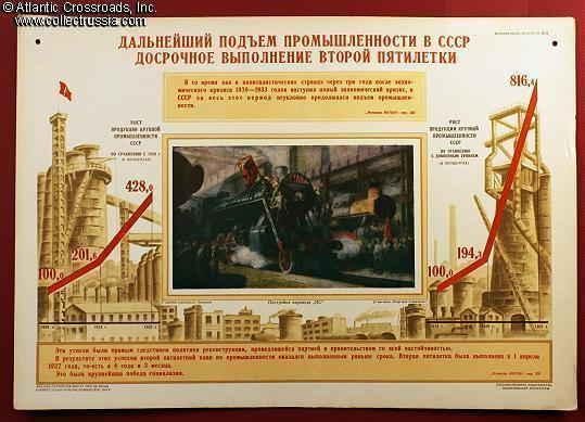 Soviet industrial production in the Second Five-Year Plan, propaganda ...