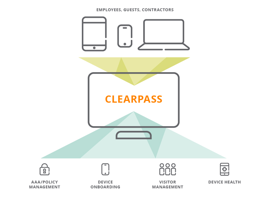 Aruba ClearPass: Manage All Things Mobile | Data Networks