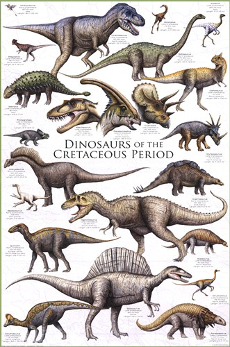Cretaceous Dinosaurs Facts for Kids | Dinosaurs Pictures and Facts