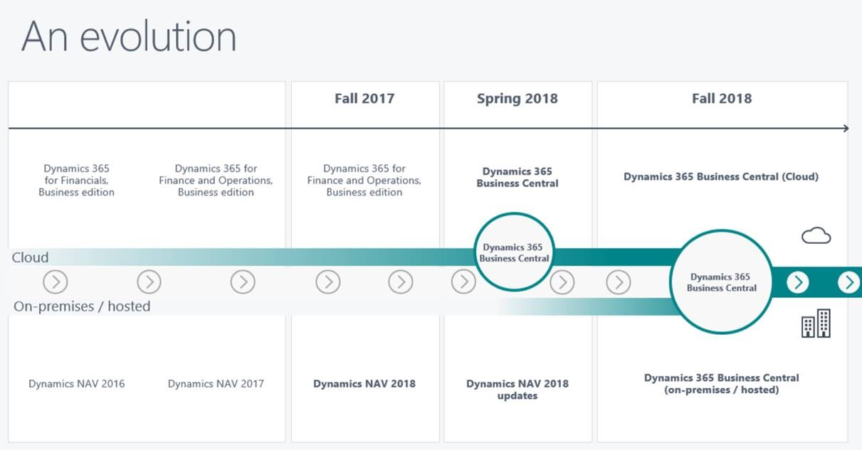 Roadmap for Dynamics 365 Business Central (Formerly ...