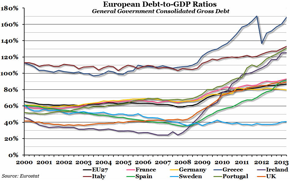 CHART OF THE WEEK: European Debt-to-GDP Ratios | The Economic Voice