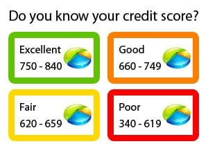 What Is A Good Credit Score? - Gajizmo