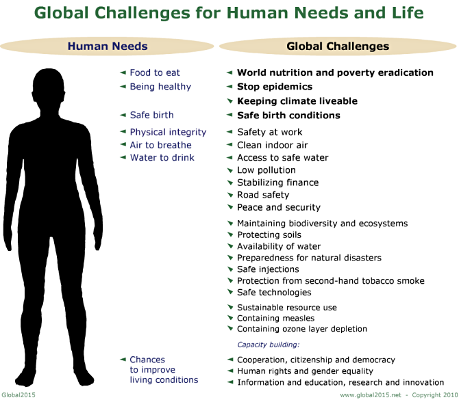 Global2015 - Global Challenges Survey (2010 Draft ...