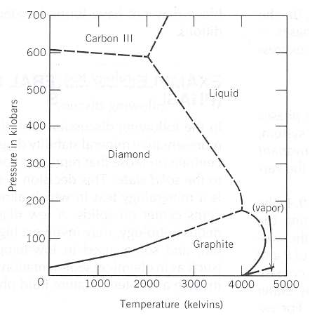 This model is based on the standard diamond stability plot.