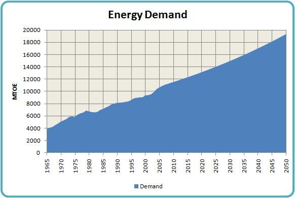 ... that there will be a growinggap between energy supply and demand