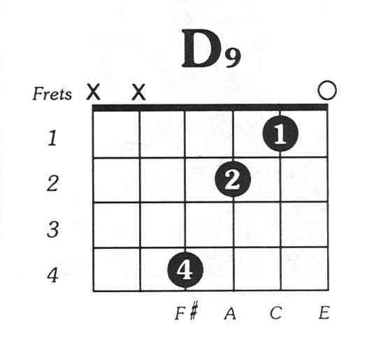 D9 Guitar Chord