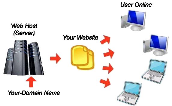 Web and mobile application development | Premiere Web ...