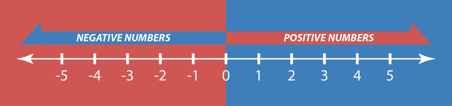 4 Best Images of 20 To Positive And Negative Number Line Printable - Number Line with Negative ...