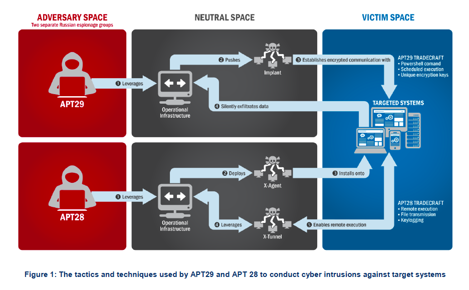 GRIZZLY STEPPE – Russian Malicious Cyber Activity ...