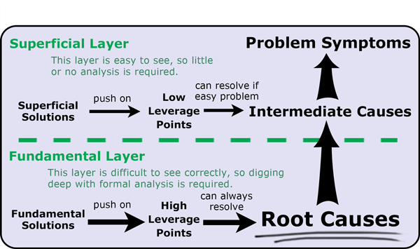 Root Cause Analysis - Tool/Concept/Definition