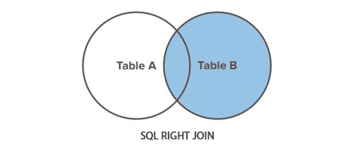 SQL RIGHT JOIN Operation - Tutorial Republic